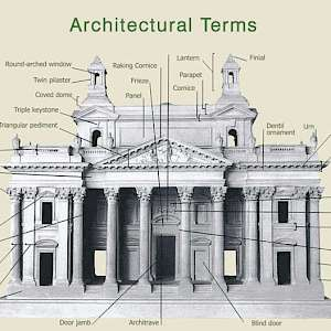 Common architectural terms (Photo by unknown)